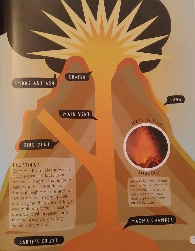 Inside a volcano - diagram
